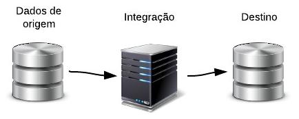 integracao_melhorespraticas01